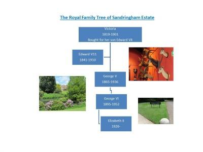 Sandringham Family Tree